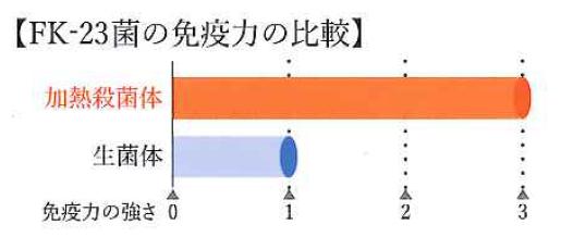 FK-23グラフ2